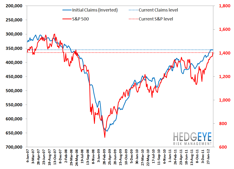 INITIAL CLAIMS: CLAIMS TURN FROM TAILWIND TO NO WIND - S P