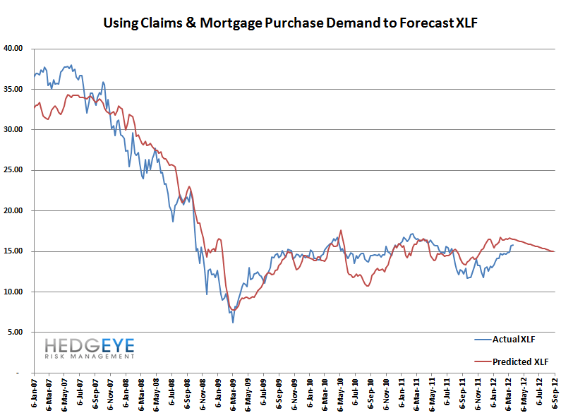 INITIAL CLAIMS: CLAIMS TURN FROM TAILWIND TO NO WIND - forecast xlf