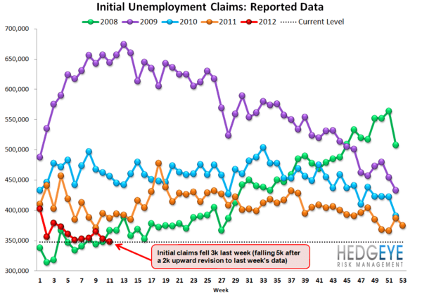 INITIAL CLAIMS: CLAIMS TURN FROM TAILWIND TO NO WIND - raw2