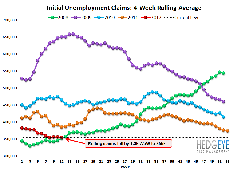 INITIAL CLAIMS: CLAIMS TURN FROM TAILWIND TO NO WIND - rolling3