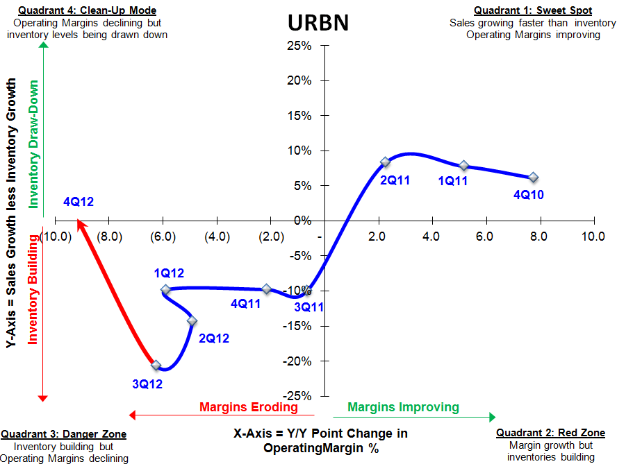 URBN: A Winner In 2012 - URBN SIGMA