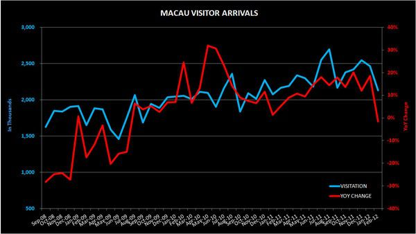 THE M3: MACAU & SINGAPORE VISITATION; S'PORE FEB INFLATION RATE - MACAU