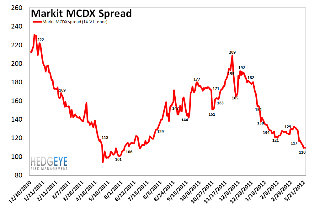 MONDAY MORNING RISK MONITOR: SPANISH BANKS AND SOV CDS WIDEN SHARPLY - MCDX