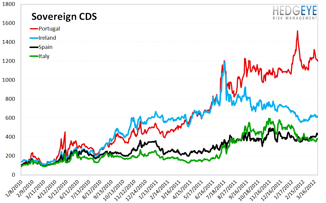 MONDAY MORNING RISK MONITOR: SPANISH BANKS AND SOV CDS WIDEN SHARPLY - Sovereign CDS 1