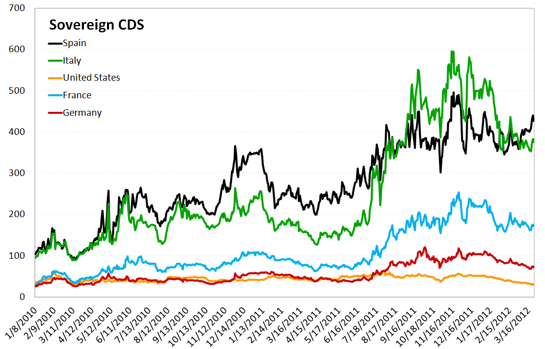 MONDAY MORNING RISK MONITOR: SPANISH BANKS AND SOV CDS WIDEN SHARPLY - Sovereign CDS 2