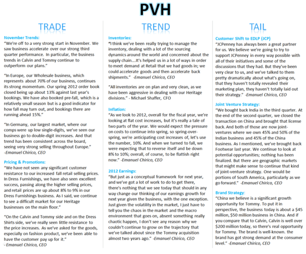 PVH: Still Positive Pre & Post Qtr - PVH Q3 Youtube