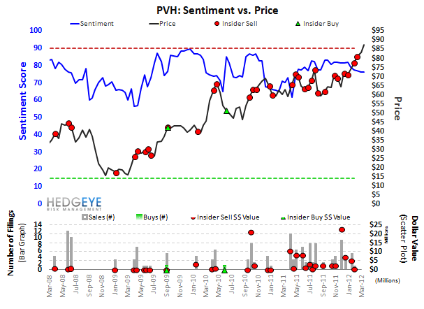 PVH: Still Positive Pre & Post Qtr - PVH Sentiment
