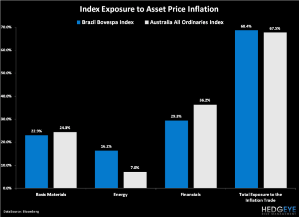 Hedging The Inflation Trade: EWZ & EWA Combo Trade Update - 1