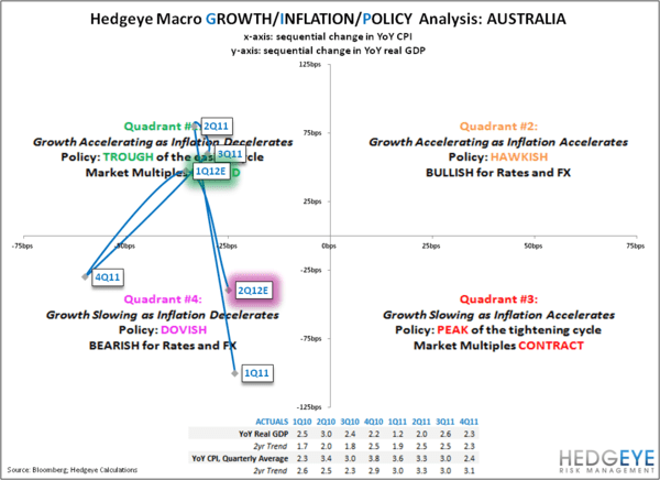 Hedging The Inflation Trade: EWZ & EWA Combo Trade Update - AUSTRALIA