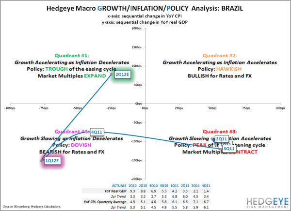 Hedging The Inflation Trade: EWZ & EWA Combo Trade Update - BRAZIL