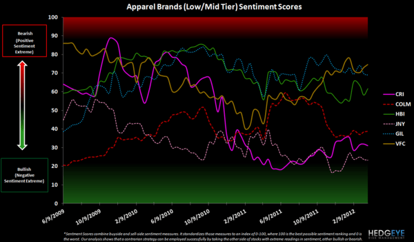 Retail Sentiment: URBN, LIZ, HBI, GIL, JNY, PVH, JCP - apparel low mid tier