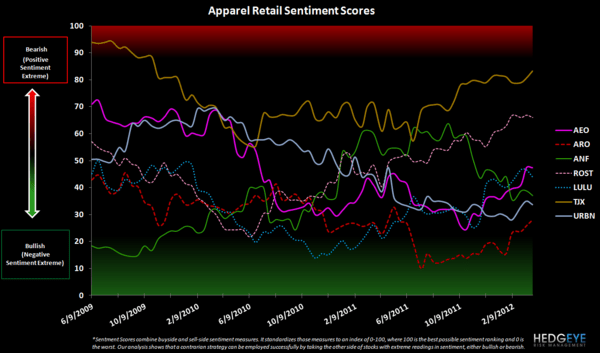 Retail Sentiment: URBN, LIZ, HBI, GIL, JNY, PVH, JCP - apparel retail