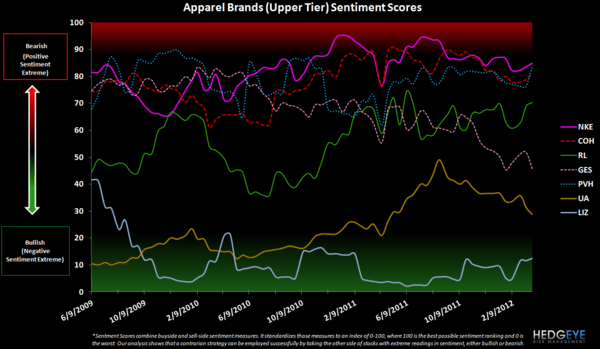 Retail Sentiment: URBN, LIZ, HBI, GIL, JNY, PVH, JCP - apparel upper tier