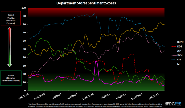 Retail Sentiment: URBN, LIZ, HBI, GIL, JNY, PVH, JCP - department store sentiment