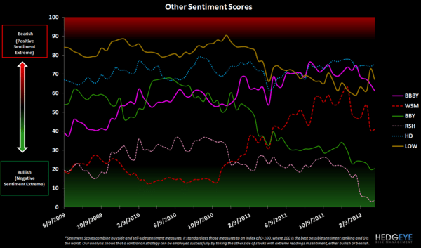 Retail Sentiment: URBN, LIZ, HBI, GIL, JNY, PVH, JCP - other sentiment