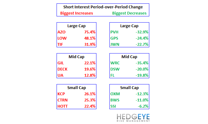 Retail Sentiment: URBN, LIZ, HBI, GIL, JNY, PVH, JCP - short interest changes