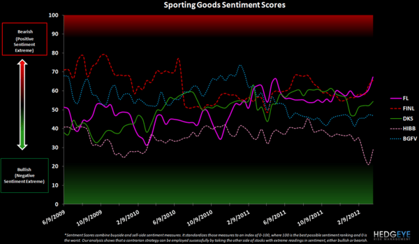 Retail Sentiment: URBN, LIZ, HBI, GIL, JNY, PVH, JCP - sporting goods sentiment