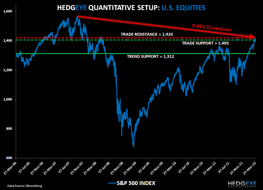 Different This Time? SP500 Levels, Refreshed - SPX