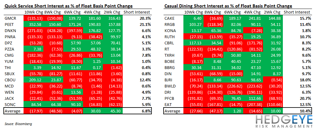 RESTAURANT SENTIMENT SCORECARD - short interest