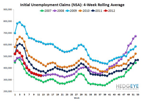 INITIAL JOBLESS CLAIMS ARE RISING, NOT FALLING - NSA rolling