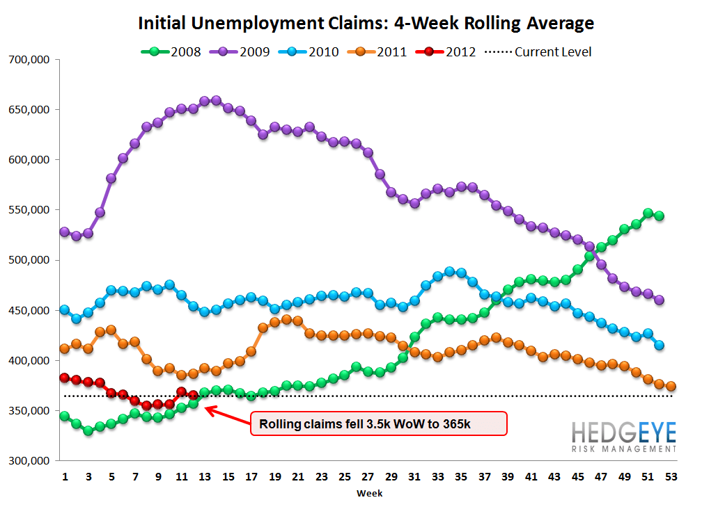 INITIAL JOBLESS CLAIMS ARE RISING, NOT FALLING - Rolling