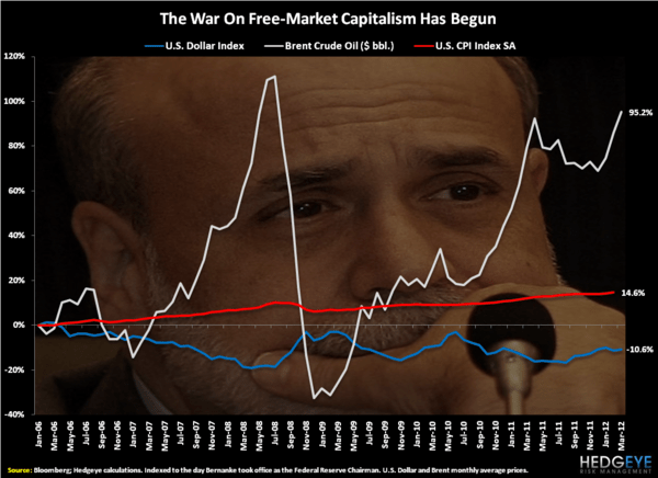 Bernanke's War - Chart of the Day