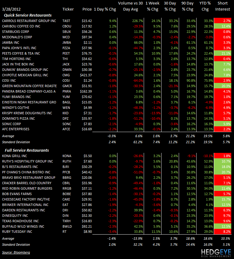 THE HBM: YUM, WEN, DIN - stocks
