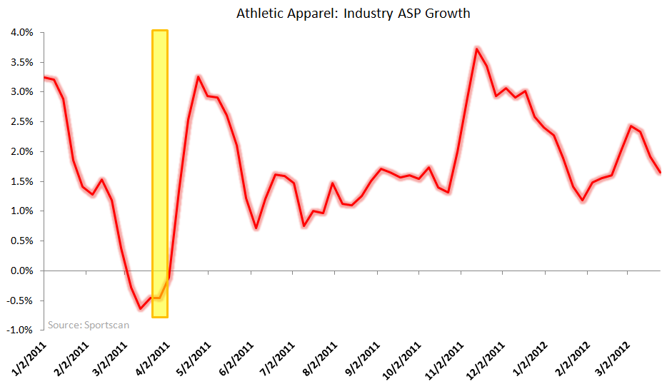Athletic Apparel: Underlying Trends Improving - athletic apparel ASP