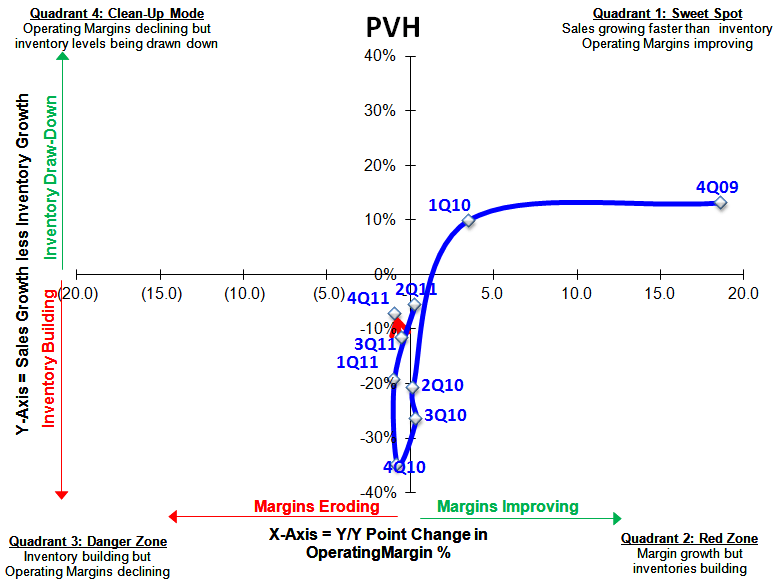 PVH: Levers & Drivers - PVH S