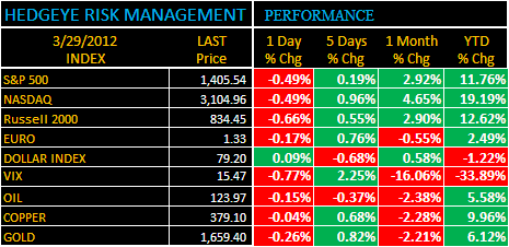 THE HEDGEYE DAILY OUTLOOK - a2