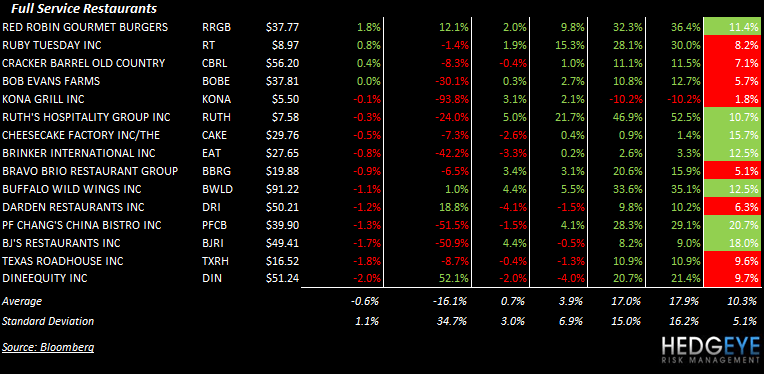 THE HBM: YUM, GMCR, RRGB, CBRL - stocks2