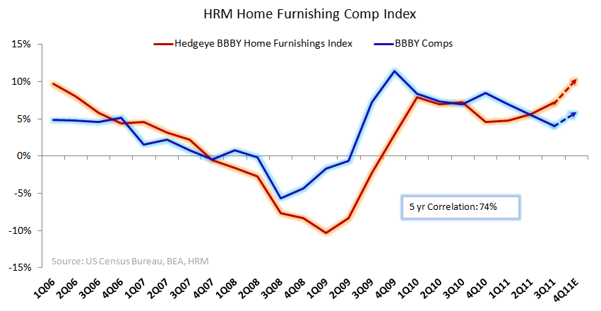 BBBY: E-Comm Threat Revisited - HRM Home Furnishing Index