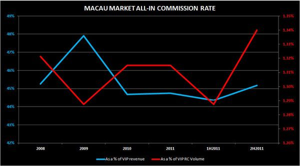 MACAU: COMMISSIONS TICK UP - b1