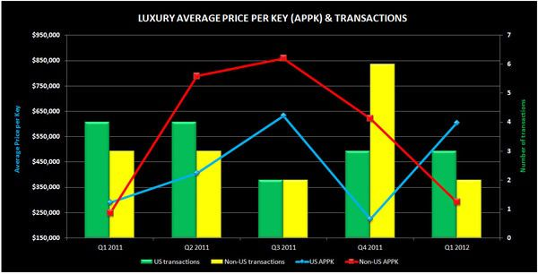 Q1 2012 HOTEL TRANSACTIONS - LUXURY2