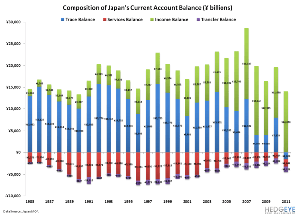 Digging Deeper Into Japanese Sovereign Debt Risk - 14