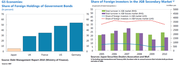 Digging Deeper Into Japanese Sovereign Debt Risk - 19
