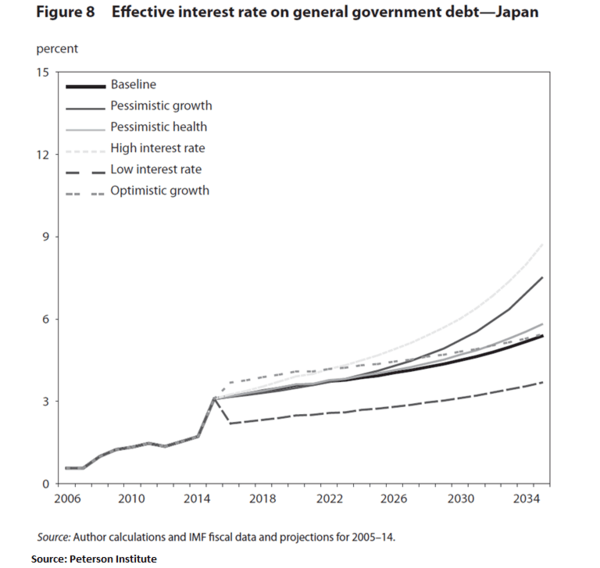 Digging Deeper Into Japanese Sovereign Debt Risk - 2