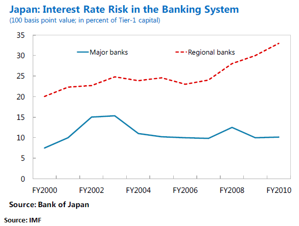 Digging Deeper Into Japanese Sovereign Debt Risk - 7