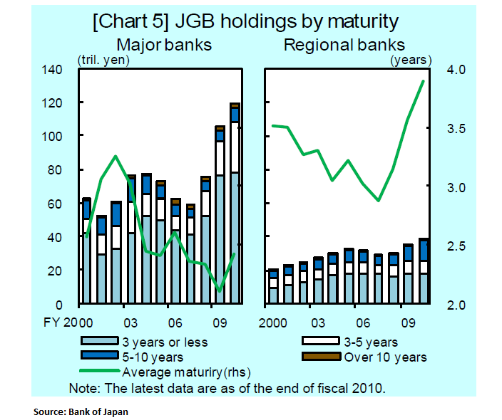 Digging Deeper Into Japanese Sovereign Debt Risk - 8