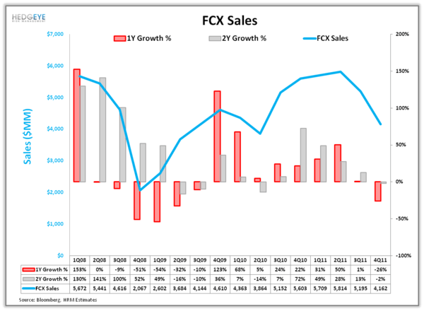 FCX: Shorting Global Growth - 1