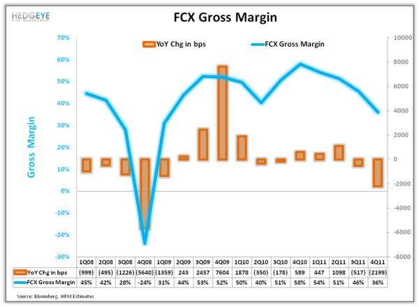 FCX: Shorting Global Growth - 2