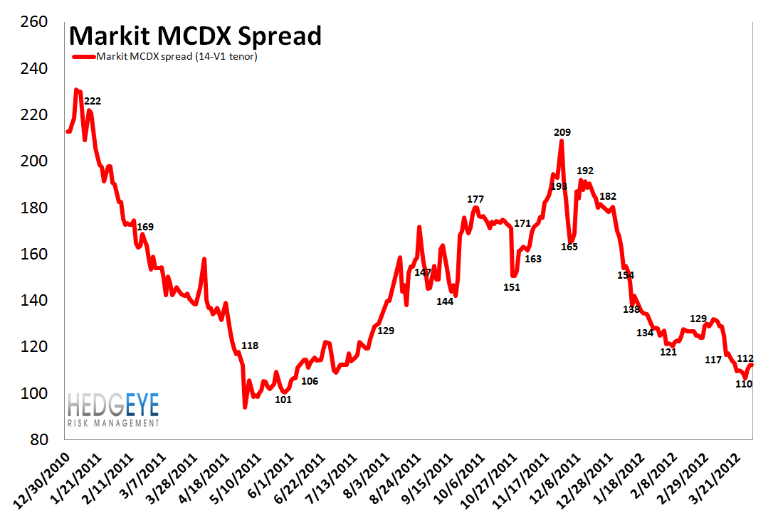 MONDAY MORNING RISK MONITOR: ITALIAN AND SPANISH SWAPS WIDEN - EUROPE IS BECOMING RELEVANT AGAIN - MCDX