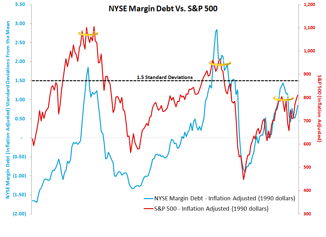 MONDAY MORNING RISK MONITOR: ITALIAN AND SPANISH SWAPS WIDEN - EUROPE IS BECOMING RELEVANT AGAIN - Margin Debt