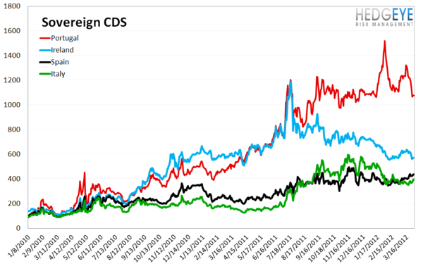 MONDAY MORNING RISK MONITOR: ITALIAN AND SPANISH SWAPS WIDEN - EUROPE IS BECOMING RELEVANT AGAIN - Sovereign CDS 1