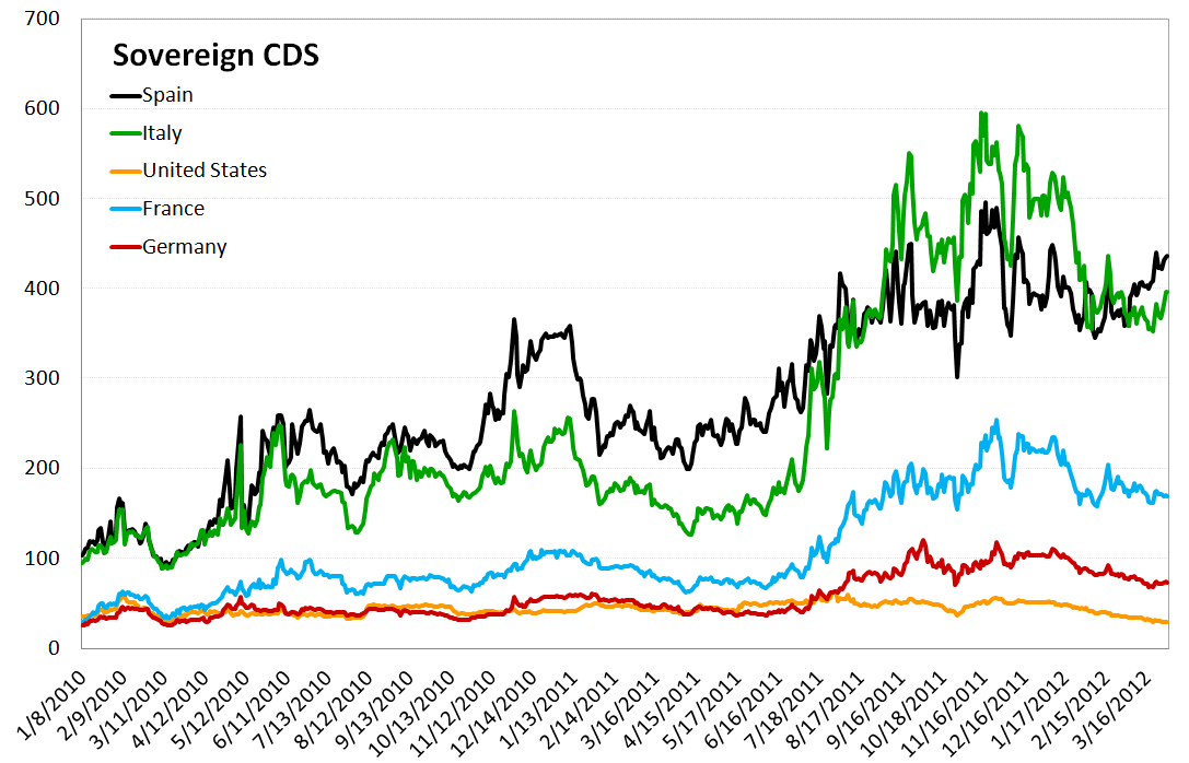MONDAY MORNING RISK MONITOR: ITALIAN AND SPANISH SWAPS WIDEN - EUROPE IS BECOMING RELEVANT AGAIN - Sovereign CDS 2