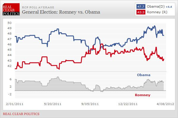 Romney Nomination Fait Accompli . . . The Road To The Presidency Not So Much - chart3