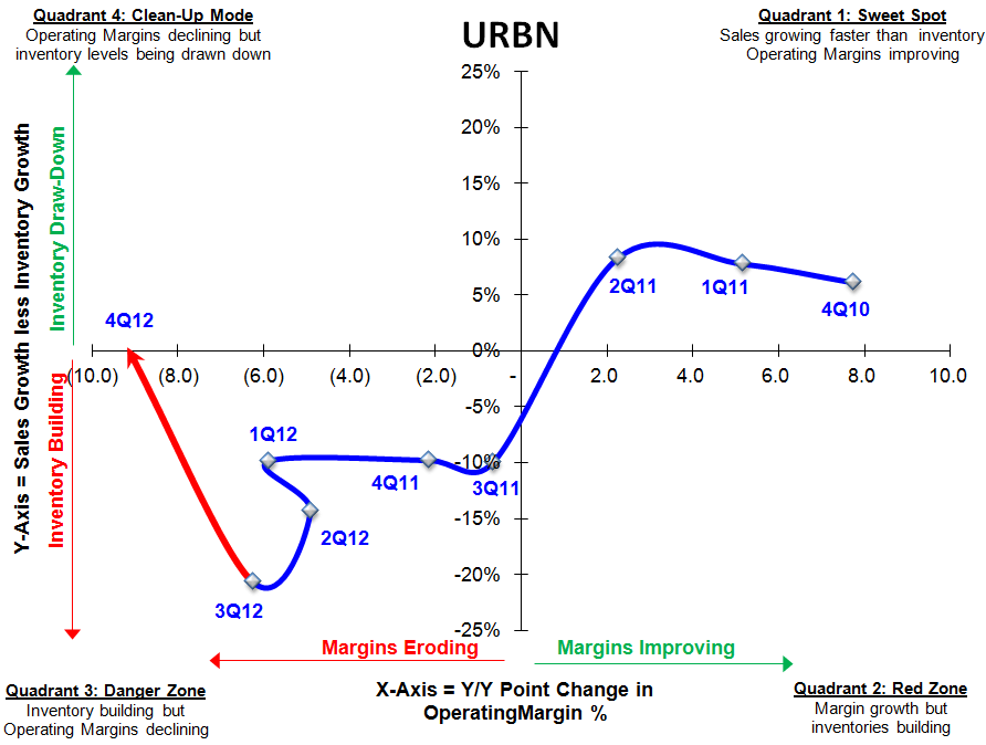 URBN: Strong Start for Top Long - URBN SIGMA