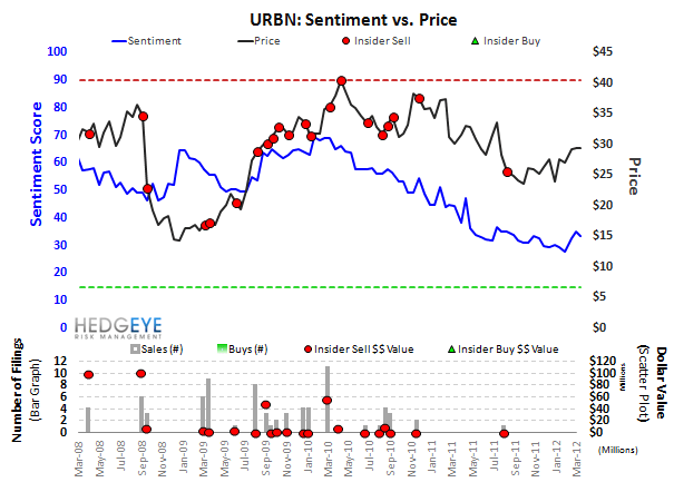 URBN: Strong Start for Top Long - URBN Sentiment