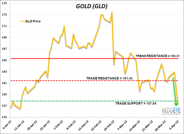 Covering Gold, Selling USD on Oversold/Bought Conditions - gold
