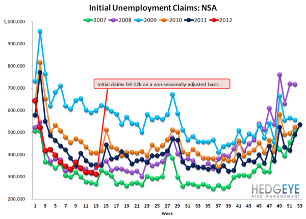 JOBLESS CLAIMS FALL SLIGHTLY, BUT REMAIN POISED TO CLIMB MATERIALLY - NSA